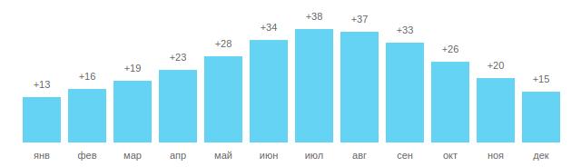 Температура воды в Фетхие, график по месяцам