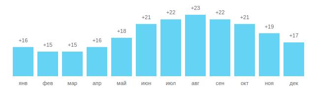 Температуры воды в Чешме, график