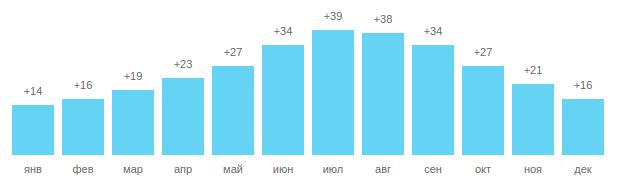 Температура воды в Белеке, график