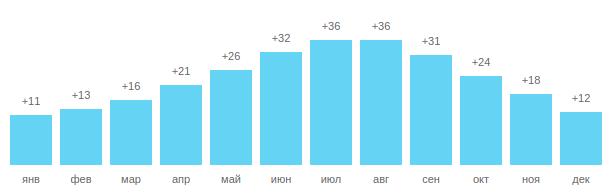 Температура воды в Измире, график