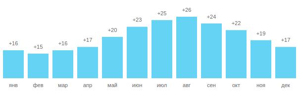 Температуры воды в Кушадасы, график