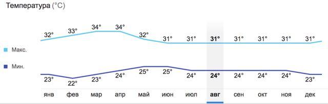 Погода в Краби, фото
